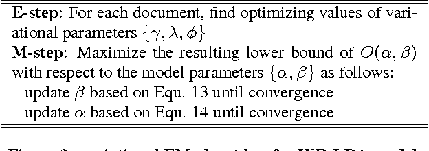 Figure 4 for Modeling Word Relatedness in Latent Dirichlet Allocation