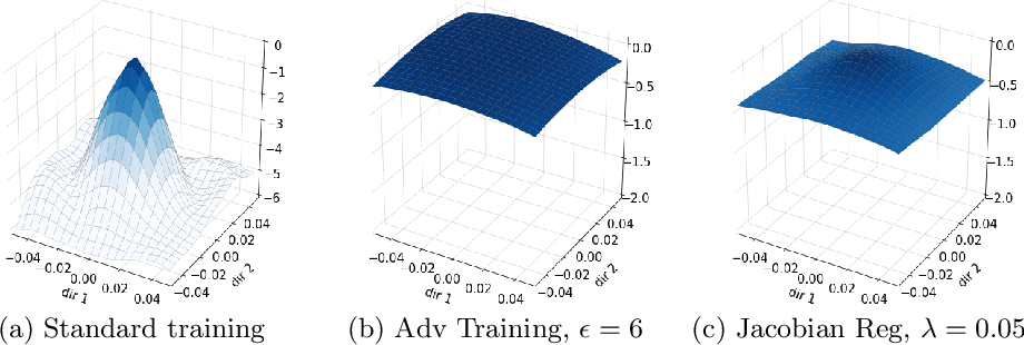 Figure 1 for Likelihood Landscapes: A Unifying Principle Behind Many Adversarial Defenses