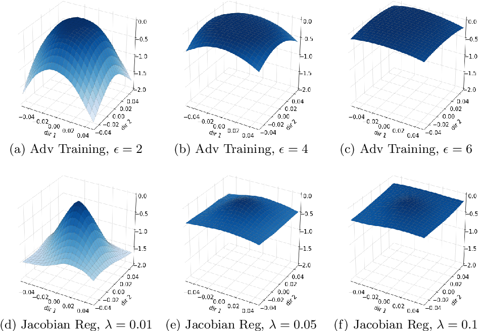 Figure 3 for Likelihood Landscapes: A Unifying Principle Behind Many Adversarial Defenses