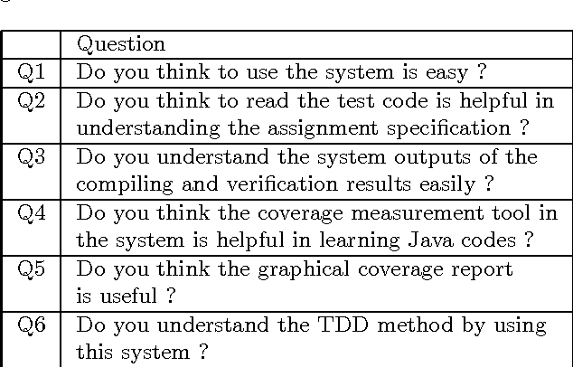 Table 2 from An Improved Java Programming Learning System Using Test