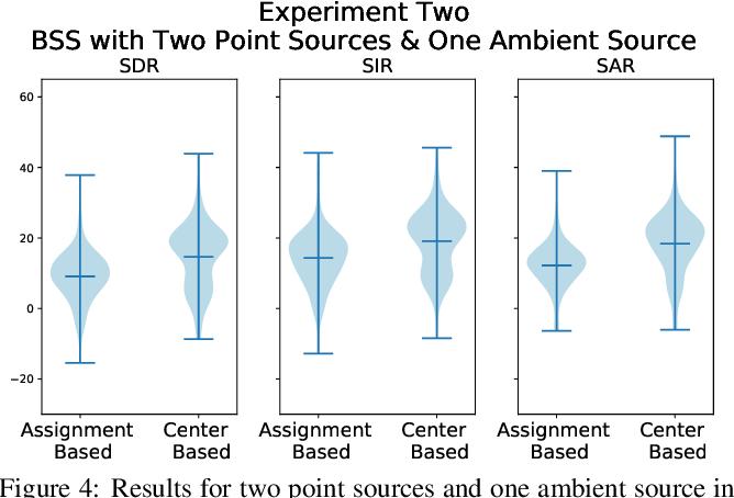 Figure 4 for Deep Tensor Factorization for Spatially-Aware Scene Decomposition