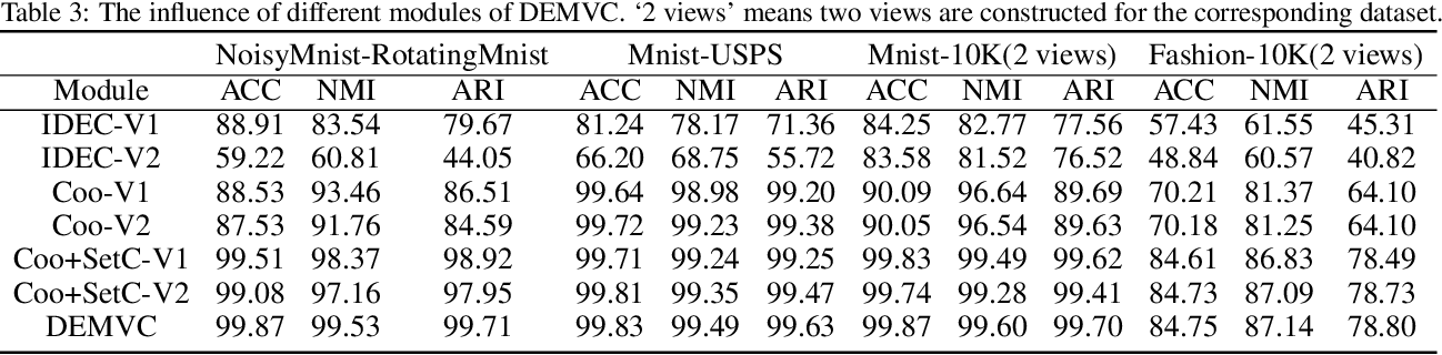 Figure 4 for Deep Embedded Multi-view Clustering with Collaborative Training