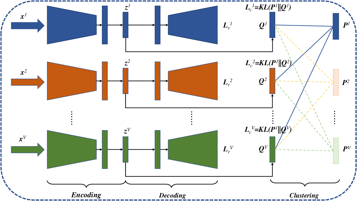 Figure 3 for Deep Embedded Multi-view Clustering with Collaborative Training