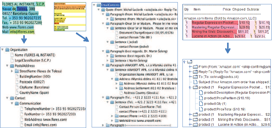 Figure 2 from Email Analysis and Information Extraction for