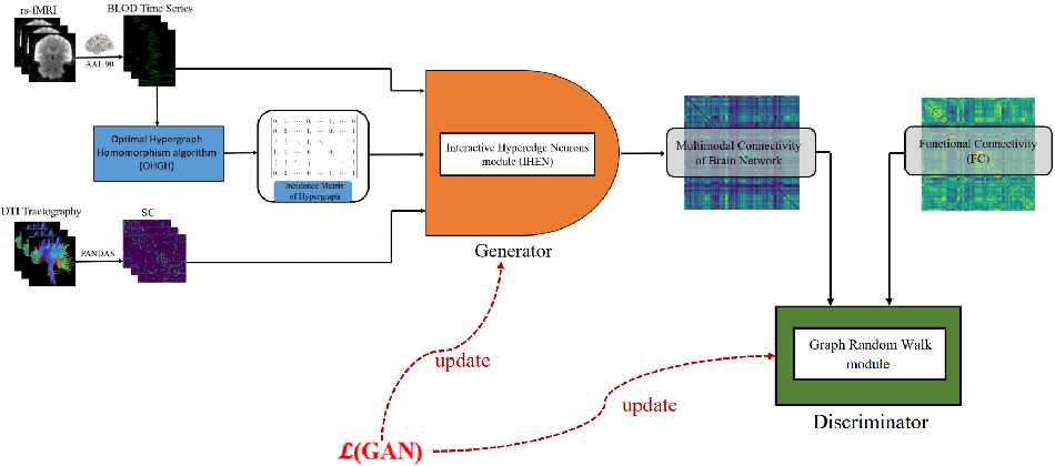 Figure 1 for Characterization Multimodal Connectivity of Brain Network by Hypergraph GAN for Alzheimer's Disease Analysis