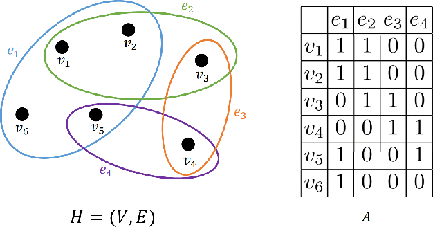 Figure 3 for Characterization Multimodal Connectivity of Brain Network by Hypergraph GAN for Alzheimer's Disease Analysis