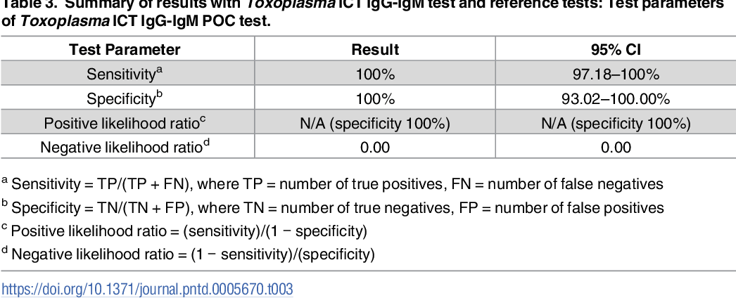 Table 3 from Point-of-care testing for Toxoplasma gondii IgG/IgM