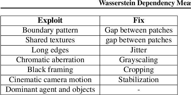 Figure 1 for Wasserstein Dependency Measure for Representation Learning