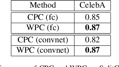 Figure 4 for Wasserstein Dependency Measure for Representation Learning