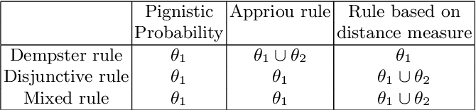 Figure 3 for A Distance-Based Decision in the Credal Level