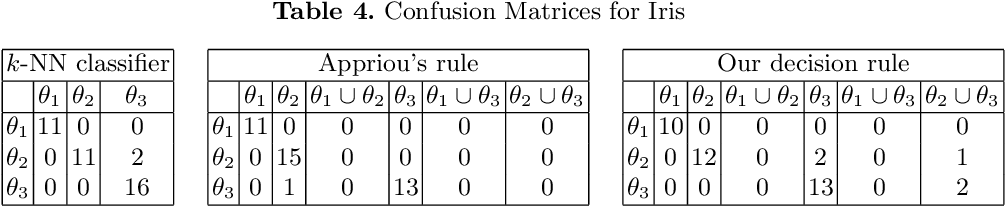 Figure 4 for A Distance-Based Decision in the Credal Level