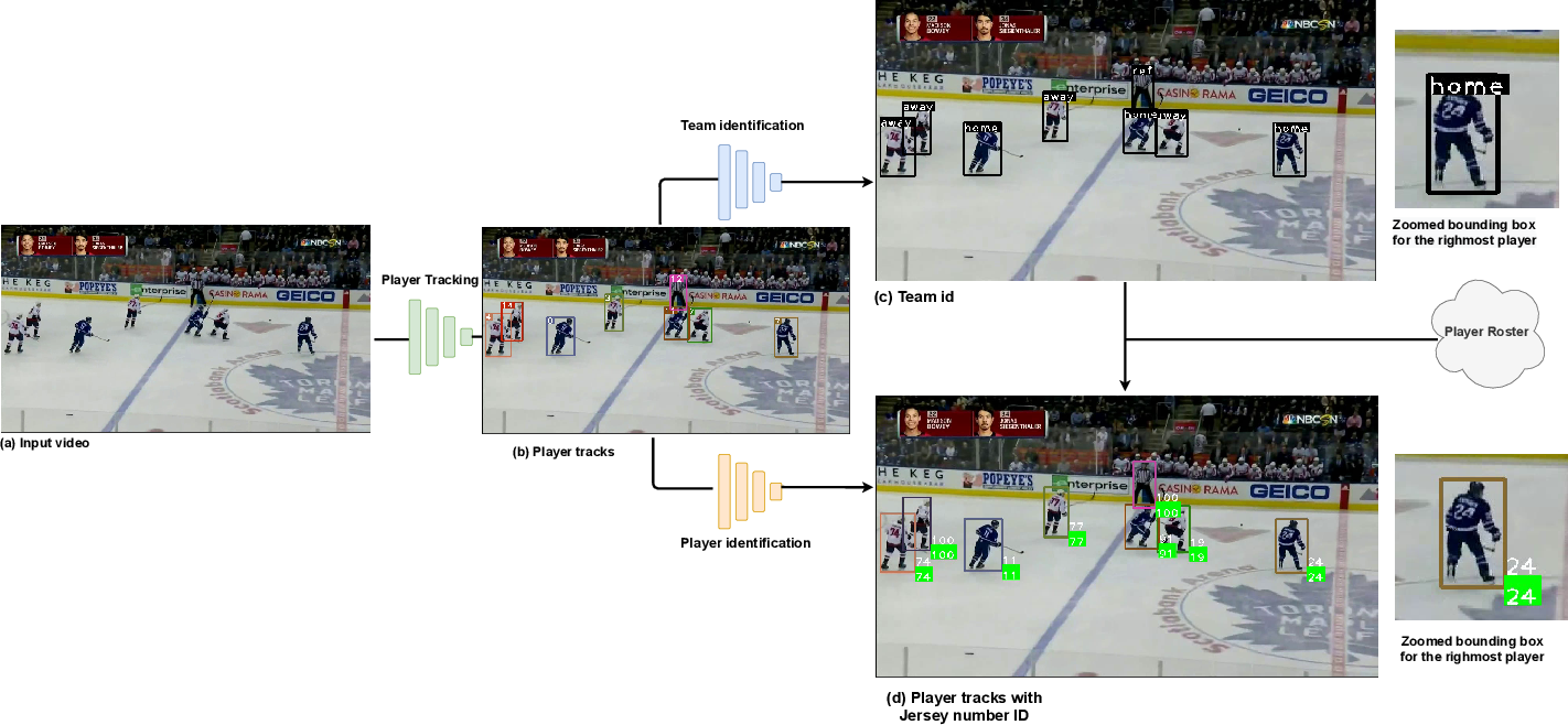 Figure 1 for Player Tracking and Identification in Ice Hockey