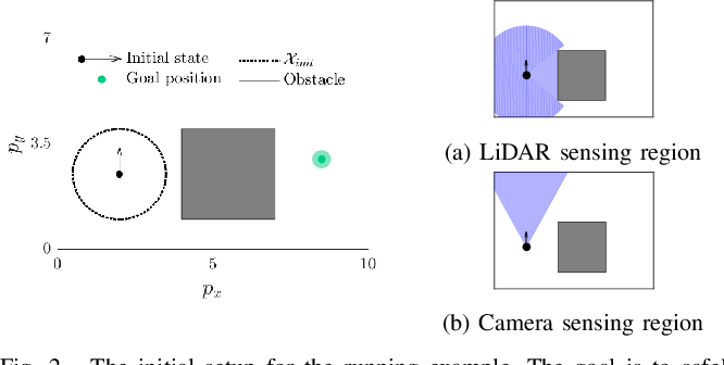 Figure 2 for An Efficient Reachability-Based Framework for Provably Safe Autonomous Navigation in Unknown Environments