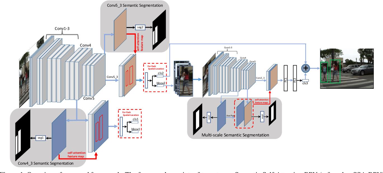 Figure 1 for SSA-CNN: Semantic Self-Attention CNN for Pedestrian Detection