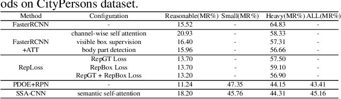 Figure 4 for SSA-CNN: Semantic Self-Attention CNN for Pedestrian Detection