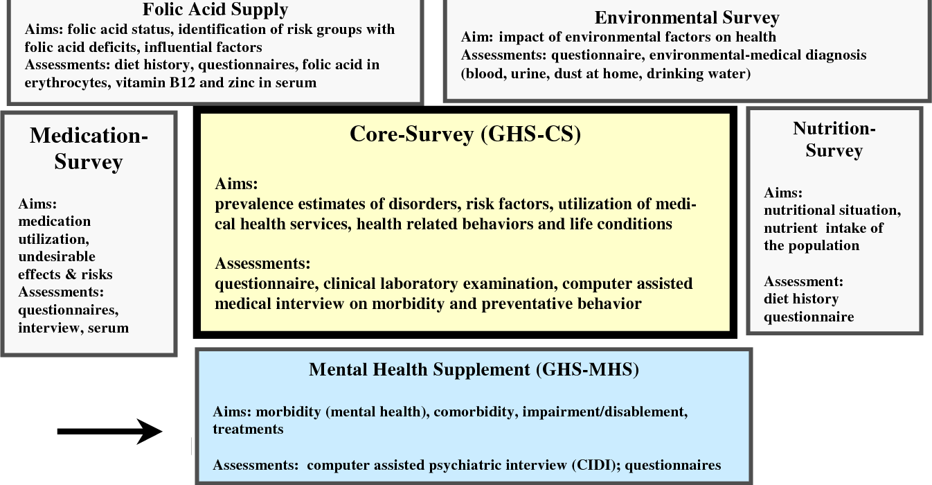 estimating the prevalence of mental and somatic disorders in the