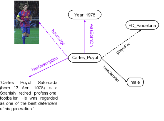 Figure 1 for Embedding Multimodal Relational Data for Knowledge Base Completion