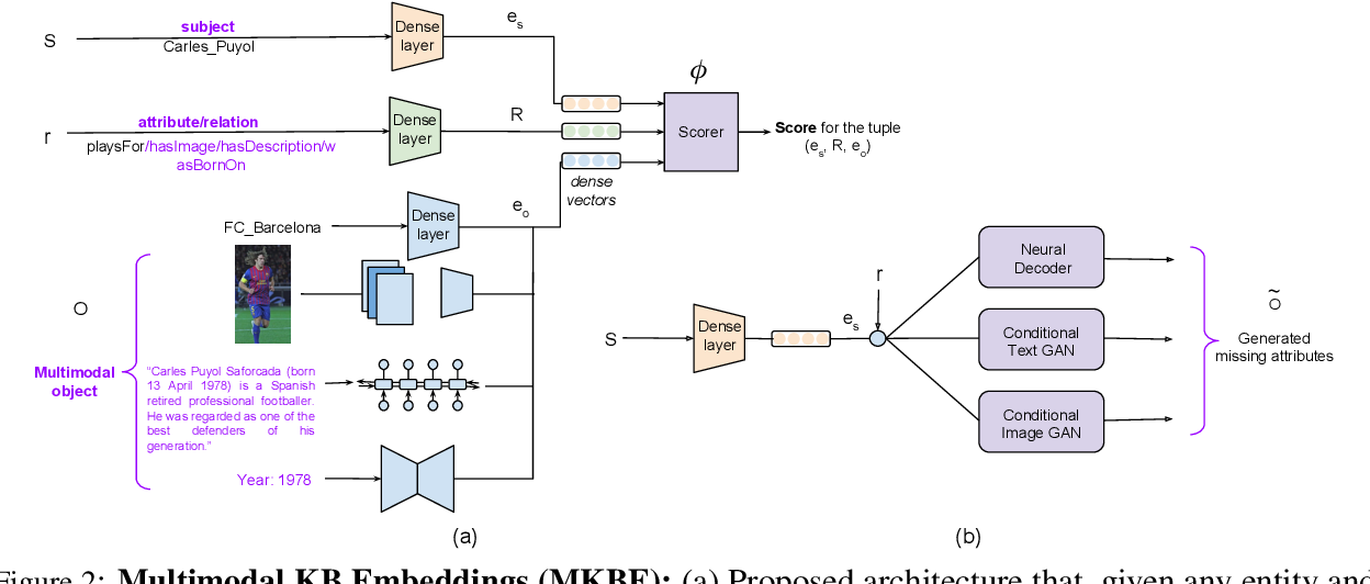 Figure 3 for Embedding Multimodal Relational Data for Knowledge Base Completion