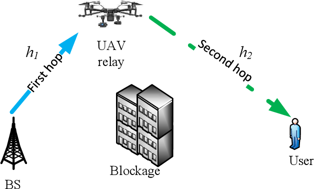 Figure 4 for 5G-and-Beyond Networks with UAVs: From Communications to Sensing and Intelligence