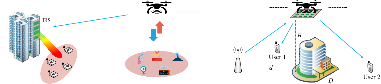 Figure 2 for 5G-and-Beyond Networks with UAVs: From Communications to Sensing and Intelligence