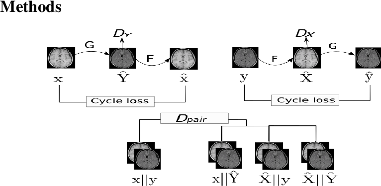Figure 3 for Semi-supervised Learning Approach to Generate Neuroimaging Modalities with Adversarial Training