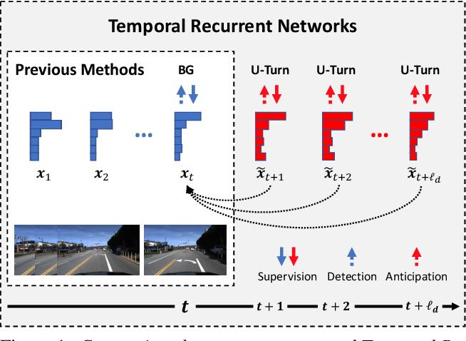 Figure 1 for Temporal Recurrent Networks for Online Action Detection