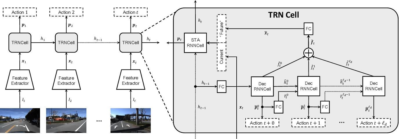 Figure 3 for Temporal Recurrent Networks for Online Action Detection