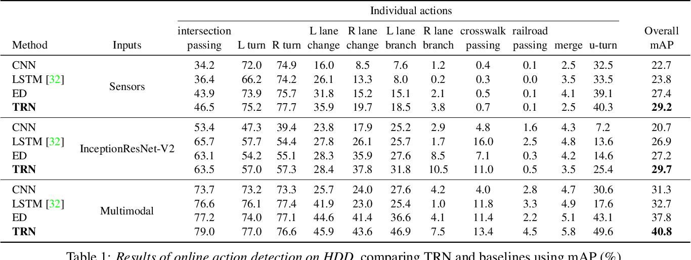 Figure 2 for Temporal Recurrent Networks for Online Action Detection