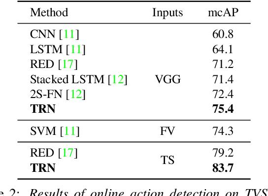 Figure 4 for Temporal Recurrent Networks for Online Action Detection
