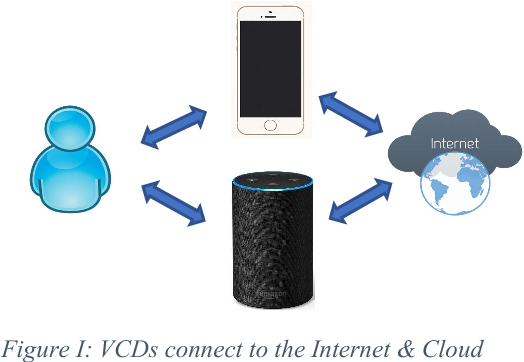 She Knows Too Much – Voice Command Devices and Privacy