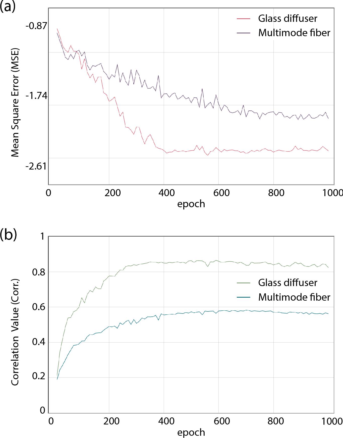 Figure 4 for Deep Hybrid Scattering Image Learning