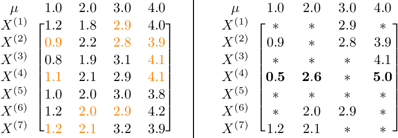 Figure 1 for Robust Mean Estimation on Highly Incomplete Data with Arbitrary Outliers