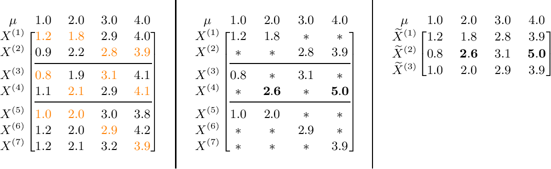Figure 2 for Robust Mean Estimation on Highly Incomplete Data with Arbitrary Outliers