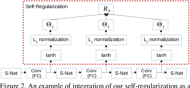 Figure 3 for Self-Orthogonality Module: A Network Architecture Plug-in for Learning Orthogonal Filters