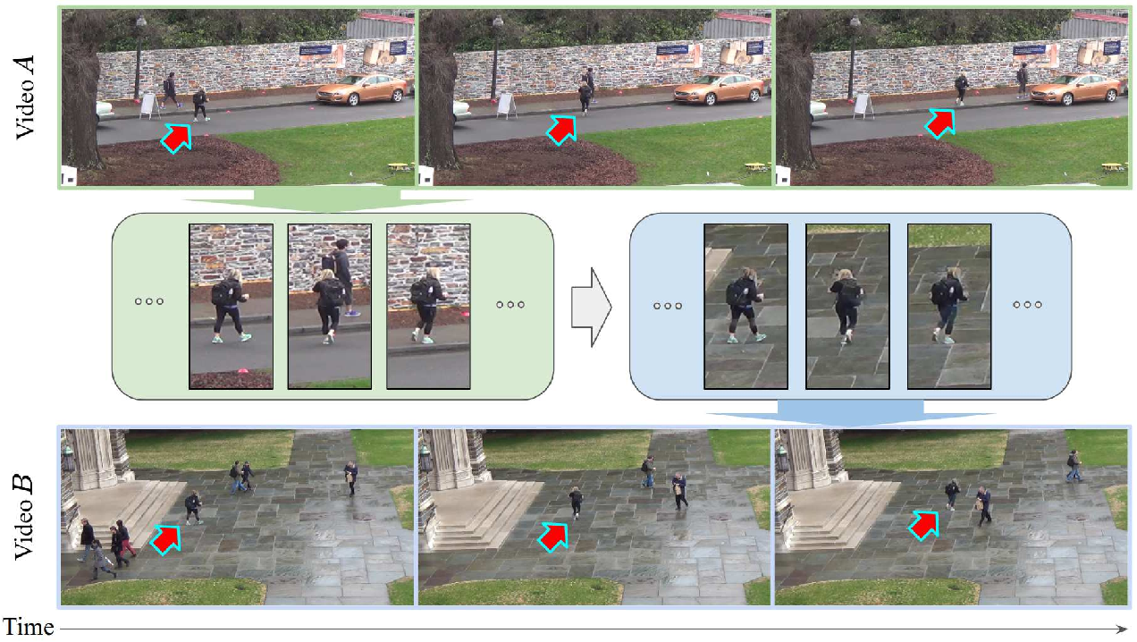 Figure 1 for Inserting Videos into Videos