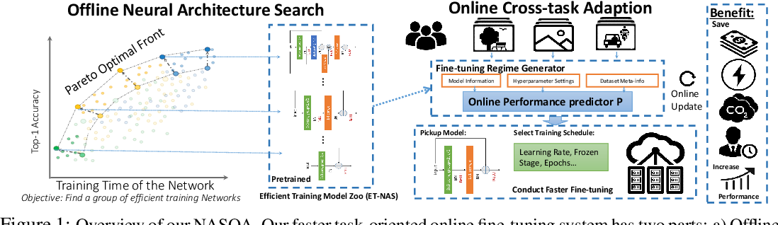 Figure 1 for NASOA: Towards Faster Task-oriented Online Fine-tuning with a Zoo of Models
