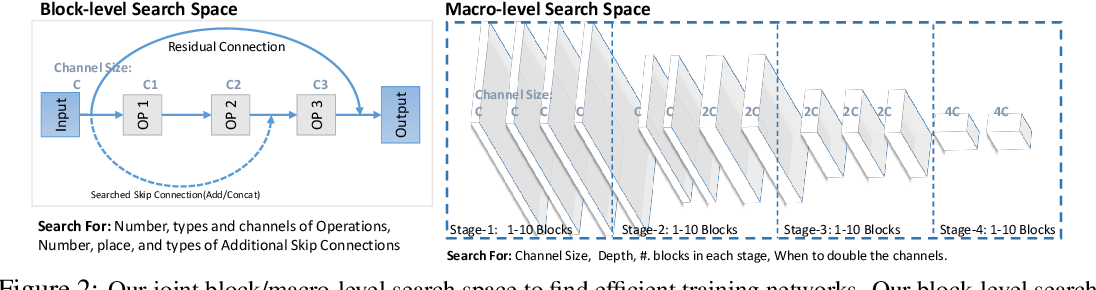 Figure 3 for NASOA: Towards Faster Task-oriented Online Fine-tuning with a Zoo of Models