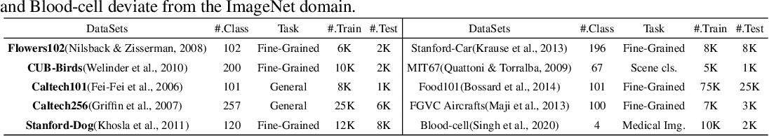 Figure 2 for NASOA: Towards Faster Task-oriented Online Fine-tuning with a Zoo of Models