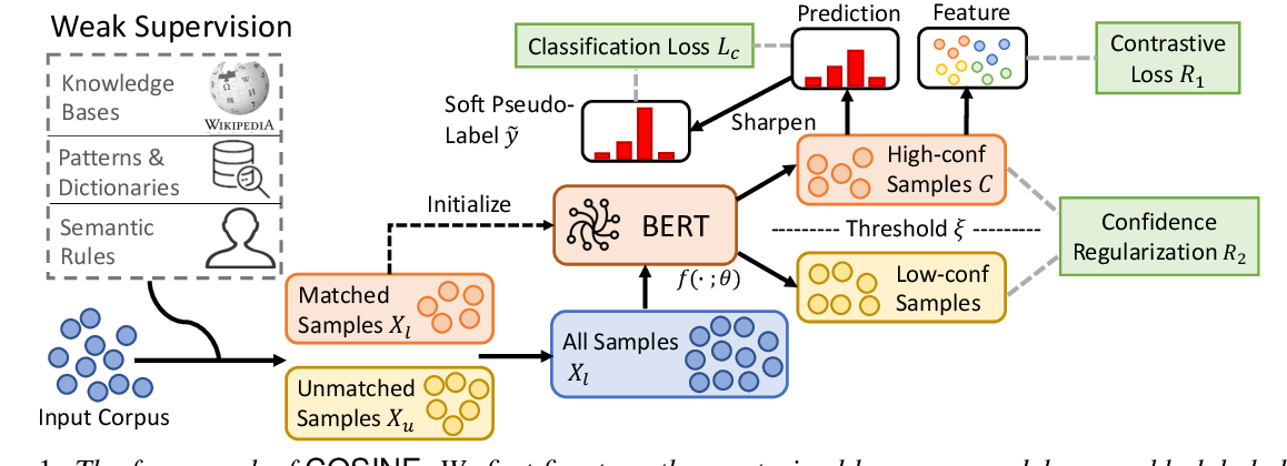 Figure 1 for Fine-Tuning Pre-trained Language Model with Weak Supervision: A Contrastive-Regularized Self-Training Approach
