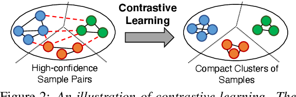 Figure 3 for Fine-Tuning Pre-trained Language Model with Weak Supervision: A Contrastive-Regularized Self-Training Approach