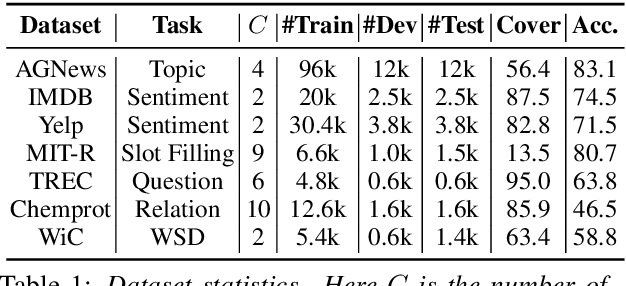 Figure 2 for Fine-Tuning Pre-trained Language Model with Weak Supervision: A Contrastive-Regularized Self-Training Approach
