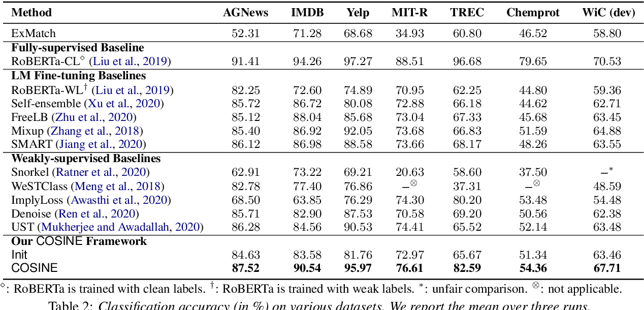 Figure 4 for Fine-Tuning Pre-trained Language Model with Weak Supervision: A Contrastive-Regularized Self-Training Approach