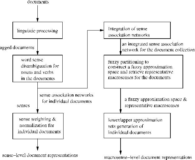 Cross-Lingual Document Representation and Semantic Similarity