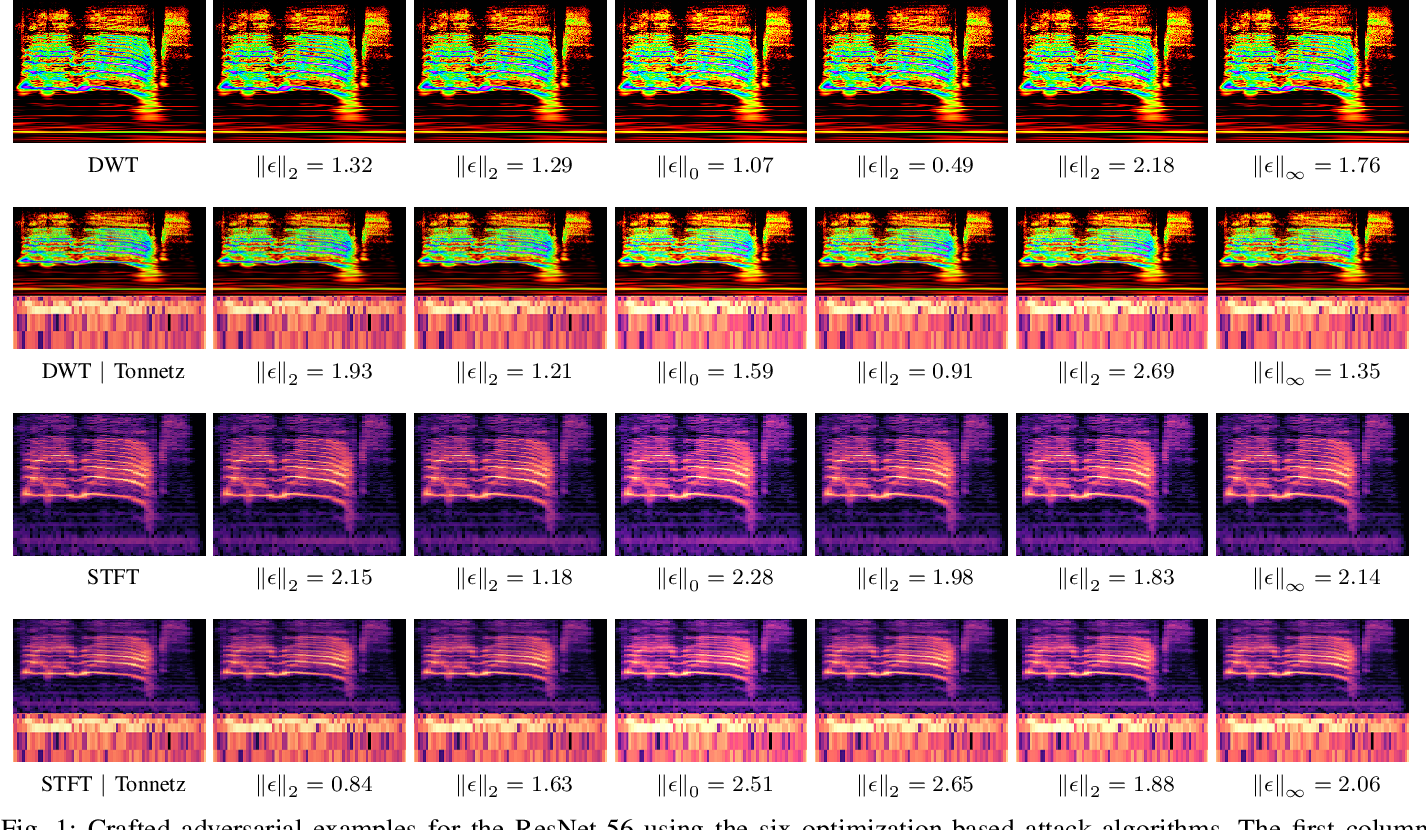 Figure 1 for Adversarially Training for Audio Classifiers