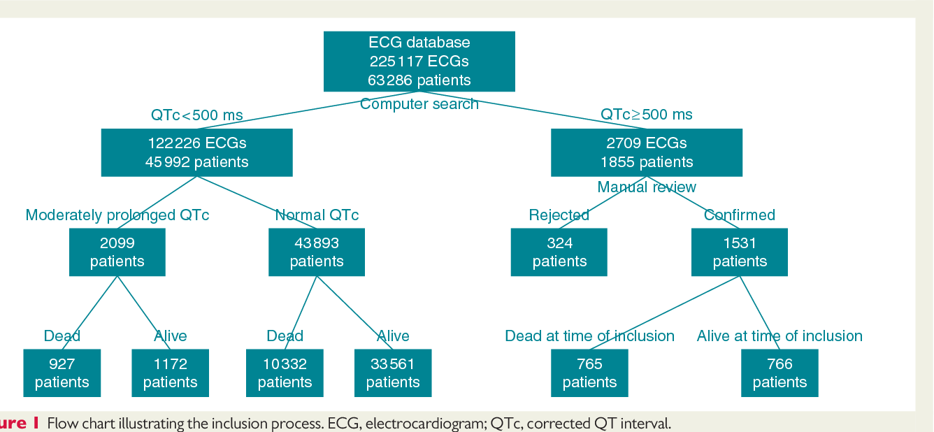 Figure 1 from Predictors of mortality in high-risk patients