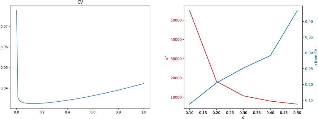 Figure 3 for Regularization Matters: A Nonparametric Perspective on Overparametrized Neural Network