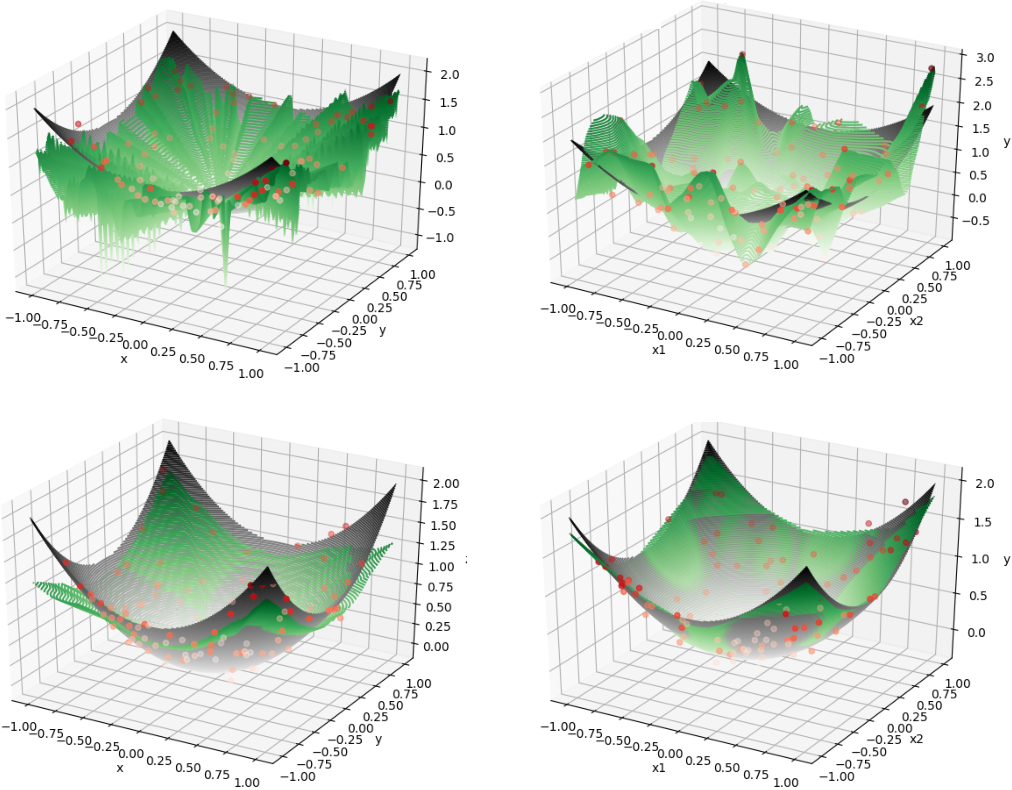 Figure 4 for Regularization Matters: A Nonparametric Perspective on Overparametrized Neural Network