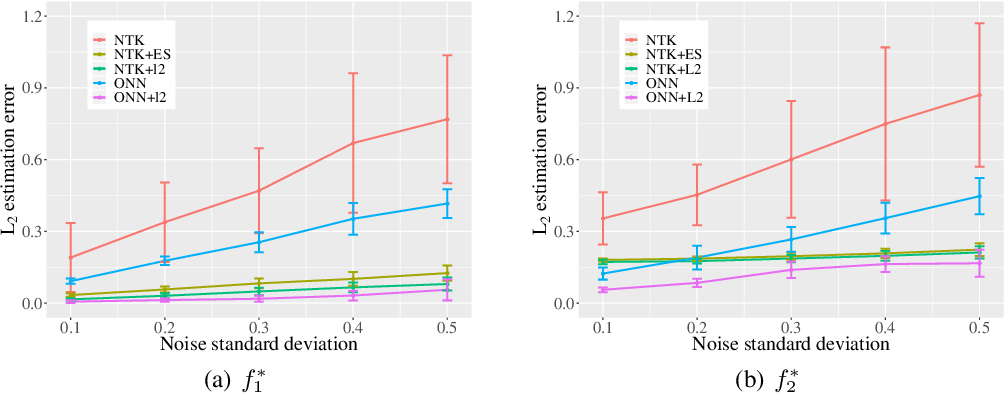 Figure 1 for Regularization Matters: A Nonparametric Perspective on Overparametrized Neural Network