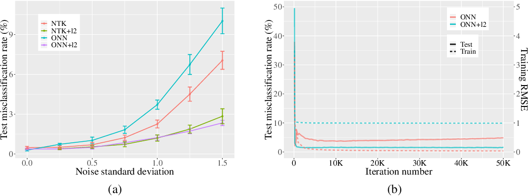Figure 2 for Regularization Matters: A Nonparametric Perspective on Overparametrized Neural Network