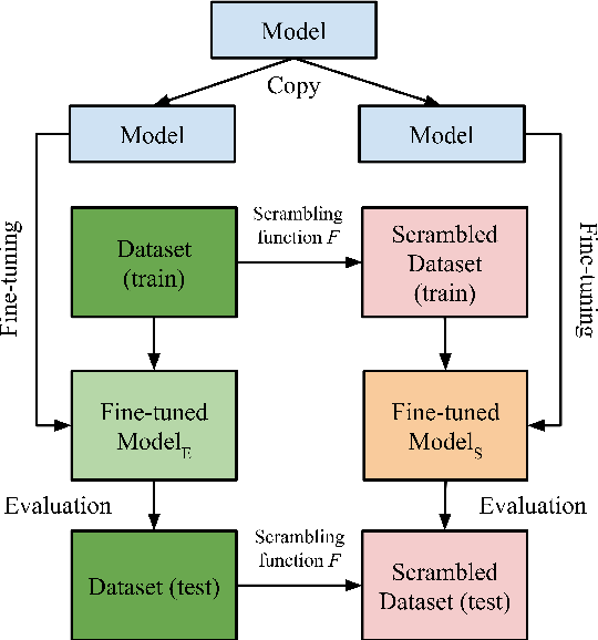 Figure 1 for Identifying the Limits of Cross-Domain Knowledge Transfer for Pretrained Models